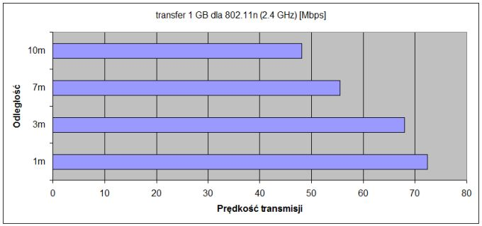 transfer 1GB-2 4GHz