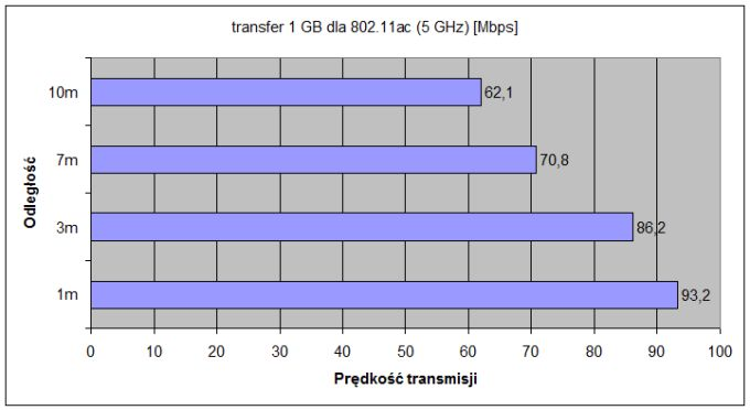transfer 1GB-5GHz