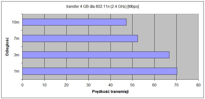 transfer 4GB-2 4GHz
