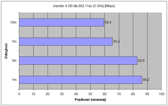 transfer 4GB-5GHz